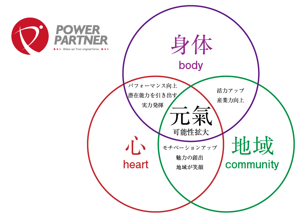 パワーパートナーの三位一体コンセプト